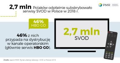 Rynek_platnej_tv_i_vod_w_Polsce_wykres_3