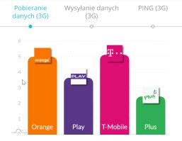 pobieranie danych marzec 2020 3G