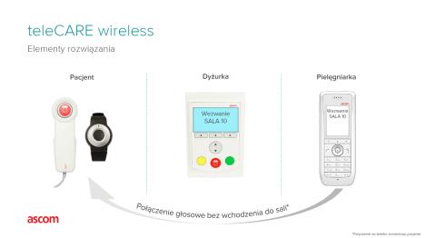 teleCARE-wireless-schemat