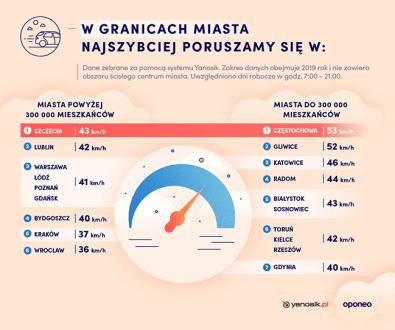 ranking-miast-2020-predkosci-poza-centrum