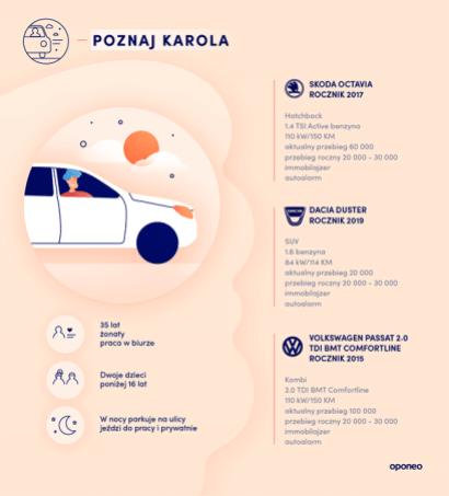 ranking-miast-2020-profil-kierowcy