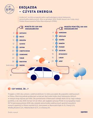 ranking-miast-2020-stacje-ladowania