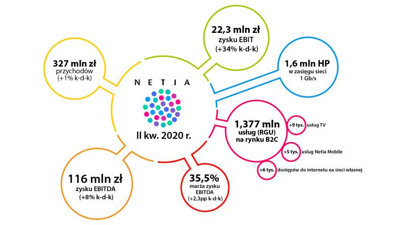 Netia 2Q2020