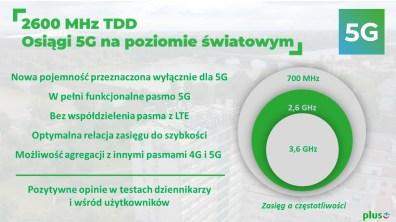 4. 2600 MHz TDD Osiągi 5G na poziomie światowym