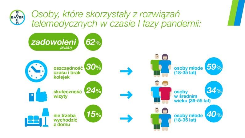 Infografika e-zdrowie3