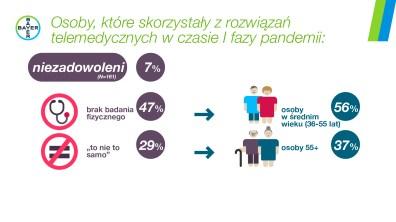 Infografika e-zdrowie4