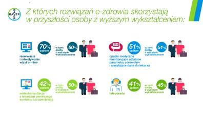 Infografika e-zdrowie6