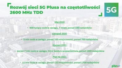 2. Rozwój sieci 5G Plusa