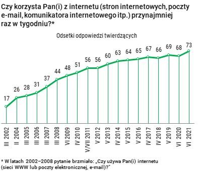 Rekordowa ilość Polaków