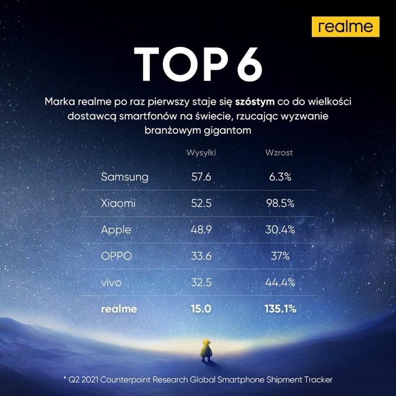 realme w TOP 6