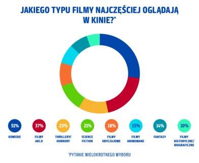 Jakiego-typu-filmy-najczęściej-oglądają-w-kinie