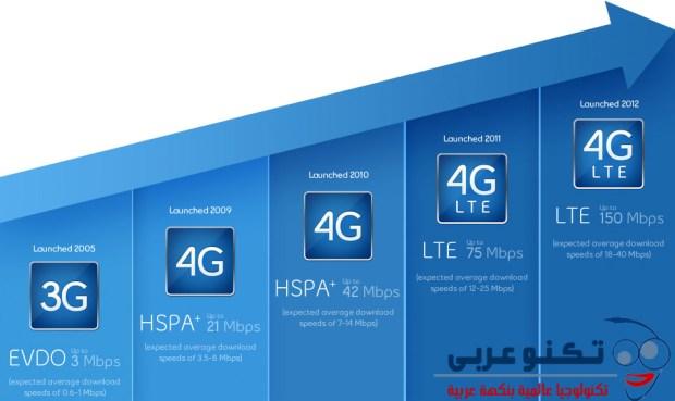 الفرق بين سرعات الانترنت