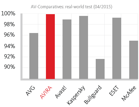 AV Comparatives 2014/2015