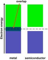 band-gaps-graphene-and-silicon