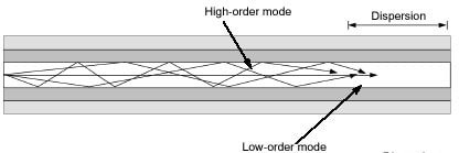 types-of-multimode-fiber-2