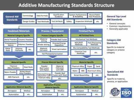 3d printing standards standardization