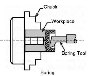 Boring-operation-on-lathe-machine