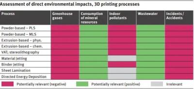 environmental impact of 3D printing