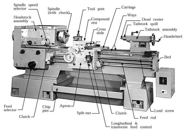 All the parts of a lathe machine
