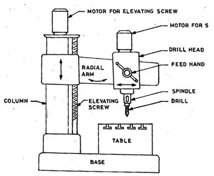 radial drilling machine - working