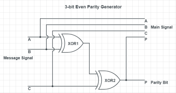 3-bit even parity generator circuit