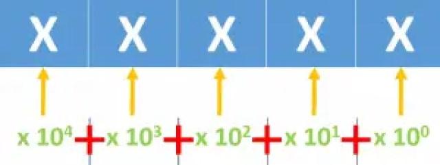 Decimal Number System Representation