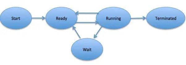 5 state process model