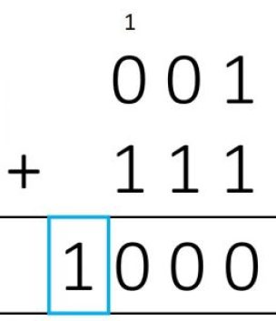 Addition of 2's Complement of 1 and 7