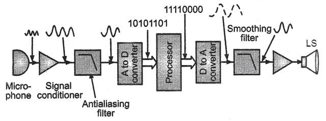 Block diagram of a digital signal processing system (DSP)