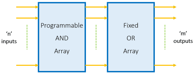 Block Diagram of PAL