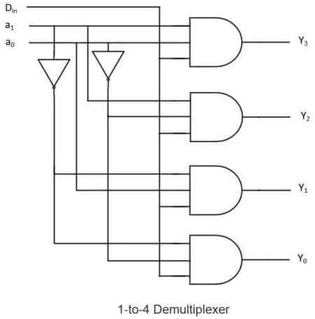 1:4 demultiplexer