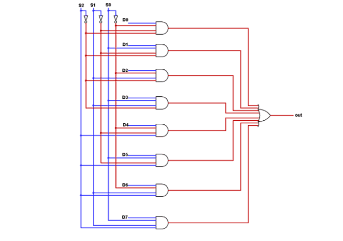 Verilog code for 8:1 Multiplexer (MUX) - All modeling styles