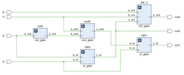 RTL schematic for a Priority Encoder 4:2 using Structure Modeling