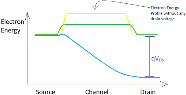 Drain induced barrier lowering effect due to change in electron energy profile