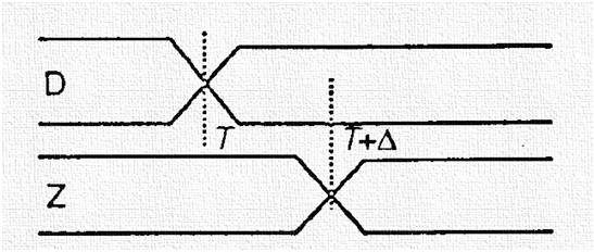 Timing diagram of delta delay.