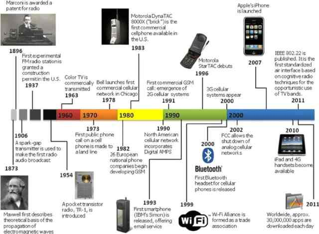History of Wireless Communcation