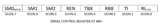 Serial_controlregister