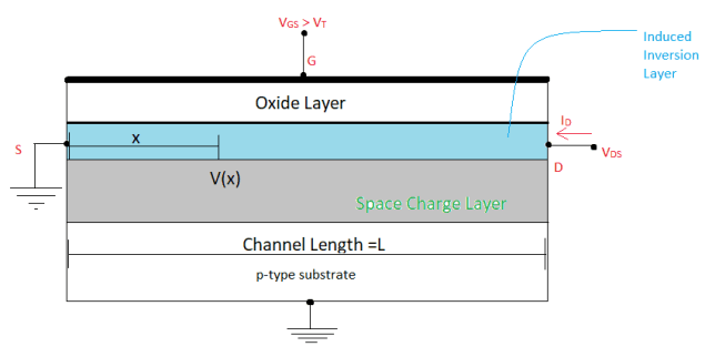 Zoomed-in view of NMOS channel for drain-to-source voltage less than the overdrive voltage