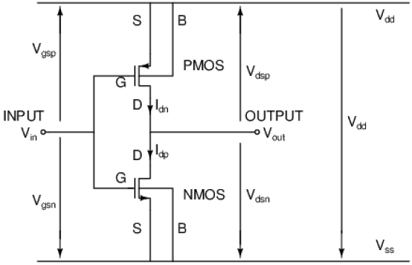 Detailed schematic diagram of the CMOS inverter showing voltages and connection between the MOSFETs