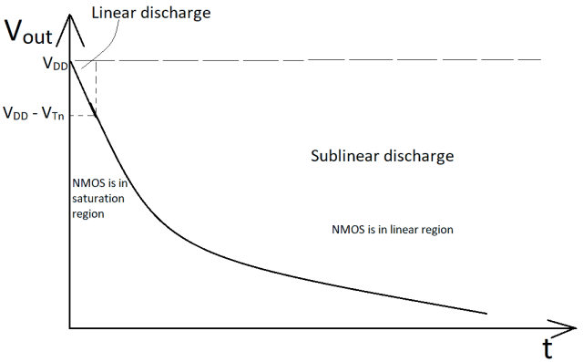 Plot of output voltage w.r.t. time during the discharge of the capacitance