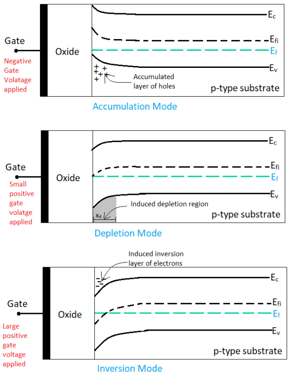 Different modes of operation in a MOS capacitor