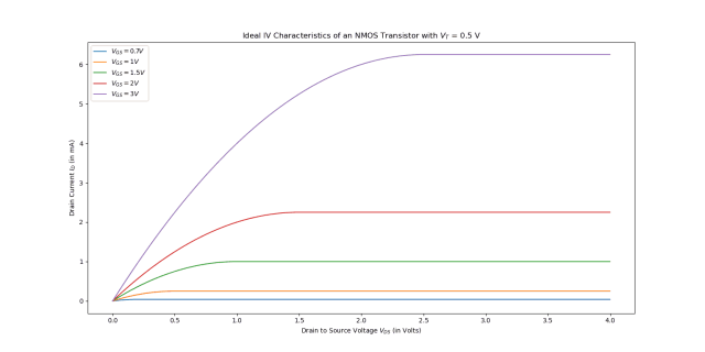 Final IV characteristics for a NMOS with threshold voltage of 0.5V