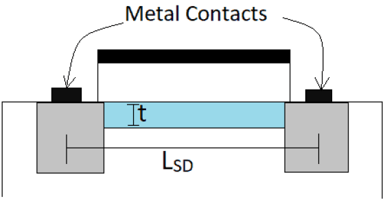 Diagram showing parasitic resistance due to metal contacts