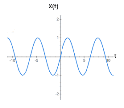Graphical Representation of Sinusoidal Signal in Continuous Time