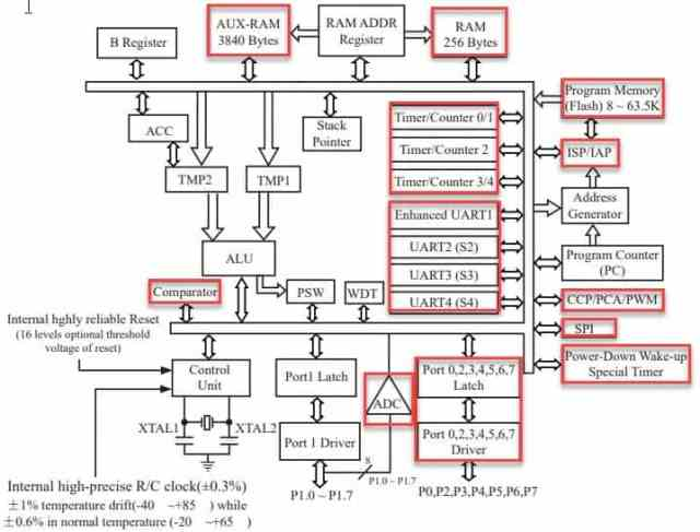 stc-microcontroller_blockdiagram