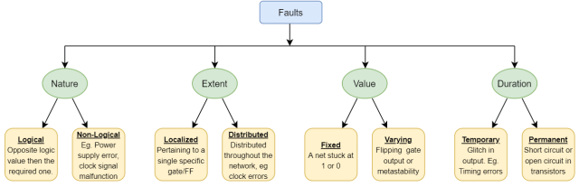 Classification of faults based on nature, extent, value, duration