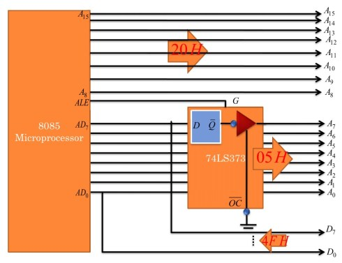 Demultiplexing of AD0-AD7 using IC 74LS373