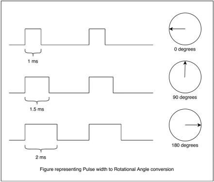 Angle corresponding to Pulse width