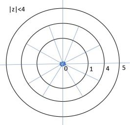 Representation of ROC in z plane