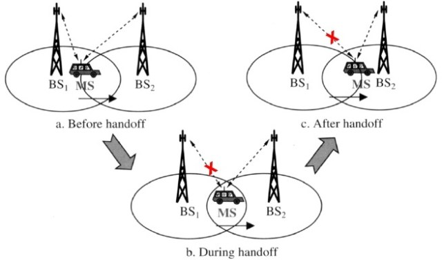 hard handoff - types of handoff 2
